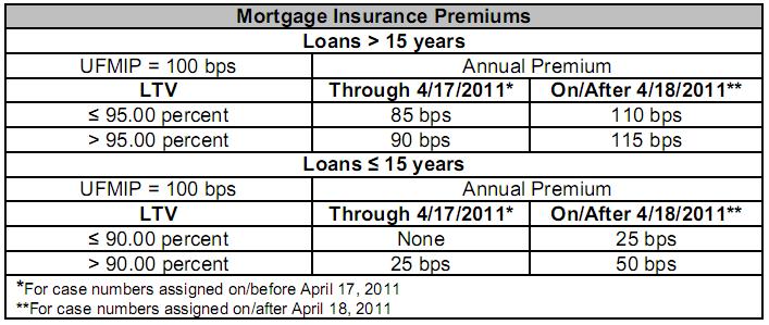 mortgage-insurance-premiums-2011