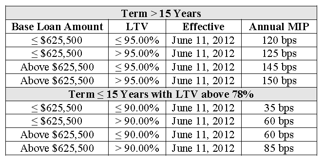 Annual_Mortgage_Insurance_Premium_Increase